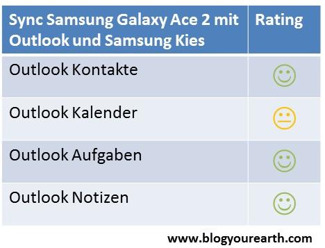 Samsung Galaxy Ace 2 mit Outlook und Samsung Kies synchronisieren