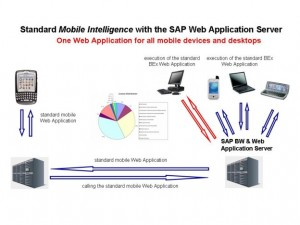 SAP mobile Reporting Architektur