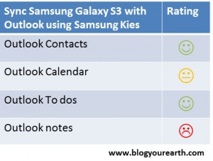 Test result Galaxy S3 sync with Outlook