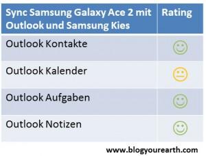 Testergebnis Samsung Galaxy Ace 2 synchronisieren mit Outlook