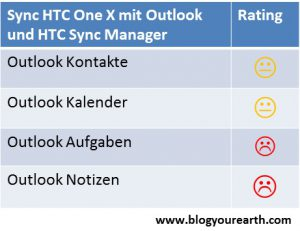 HTC One X Sync with Outlook Testergebnisse