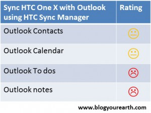 Test results sync HTC One X with Outlook