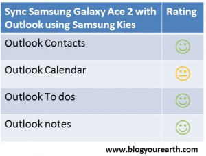 Test results sync Samsung Galaxy Ace 2 with Outlook