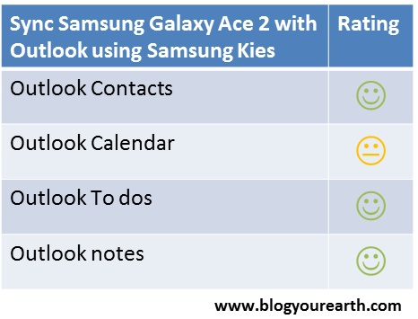 Sync Samsung Galaxy Ace 2 with Outlook using Samsung Kies