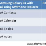 Sync Samsung Galaxy S3 with Outlook using MyPhoneExplorer