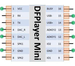 DFPlayer Mini benötigte Pins